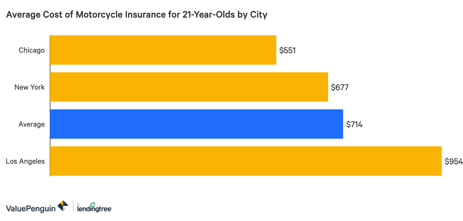 Average Motorcycle Insurance Cost for a 21-Year-Old ...
