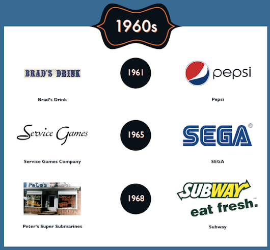 Infographic: Famous Rebrands Made In The Last 100 Years - DesignTAXI.com