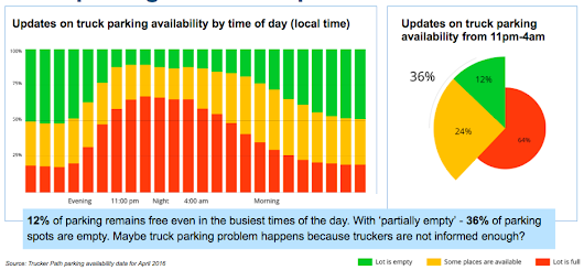 » Truck Parking Analysis Shows Reality of Truck Parking Shortage
