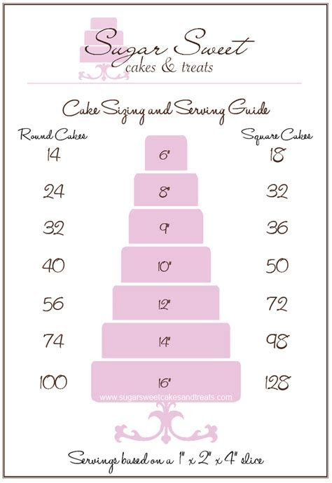 Cake Sizing and Serving Chart for round and square cakes