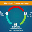 Four Simple Steps to Develop Good Habit