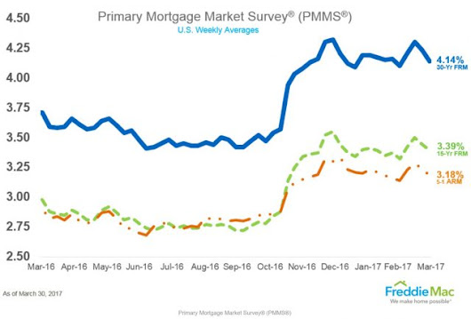 Mortgage Rates trending Lower