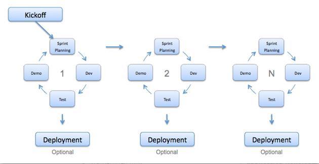 Agile model in Software testing