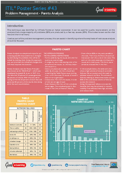 Learning ITIL Poster 43 - Problem Management: Pareto Analysis