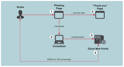 ReelPhish: A Real-Time Two-Factor Phishing Tool « ReelPhish: A Real-Time Two-Factor Phishing Tool