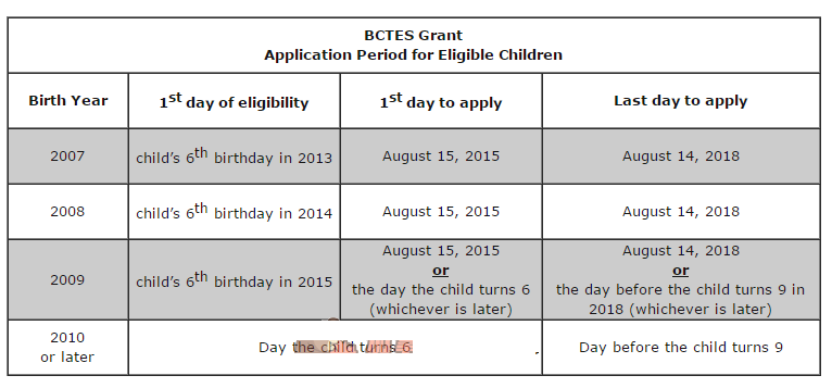 child support application status