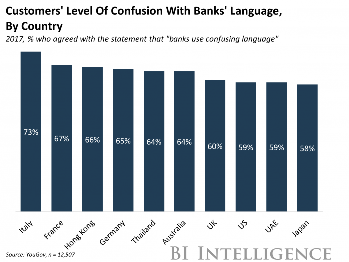 Customer Confusion with Bank Language