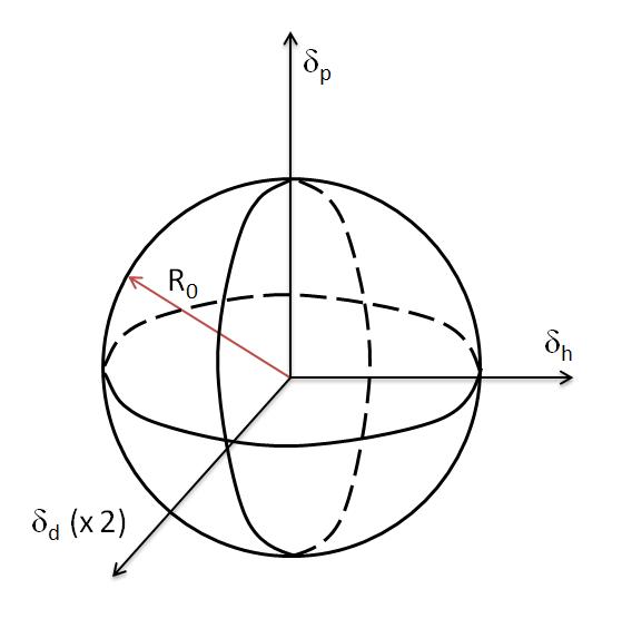 Spherical Radius Engineering Drawing