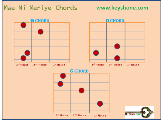 Learn the Guitar Chords of Mae Ni Meriye. Play these chords on your ...