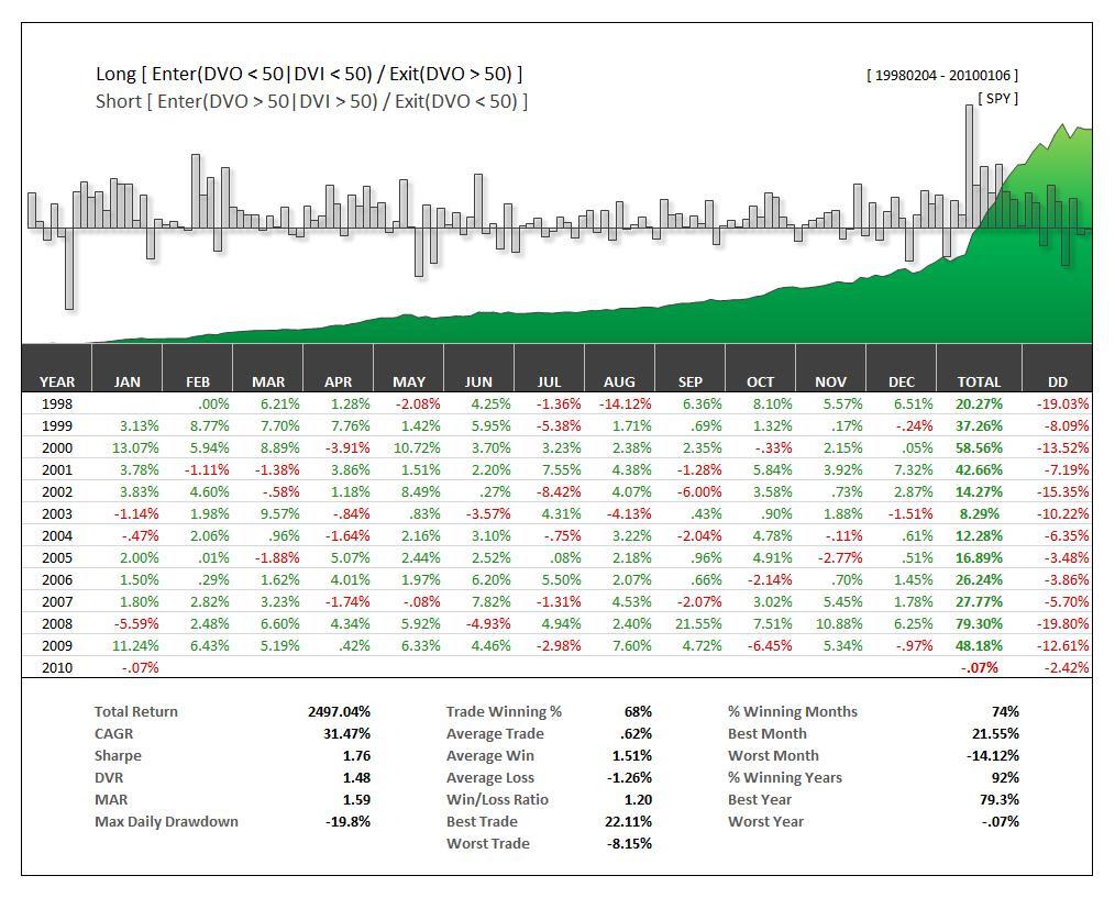 MACD Trend Following Strategy- Best Trend Following Strategy