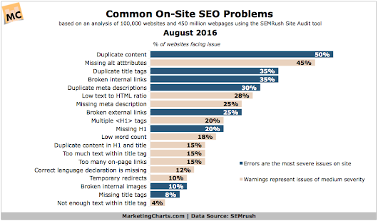 Check For These Common On-Site SEO Problems