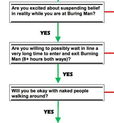 Can you handle a Burning Man wedding? Use this flow chart