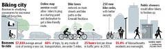 Boston as a biking city