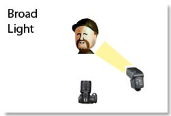 Broad light