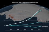 A graph showing comparison of rate of melting in Antarctica since 1992 by region.