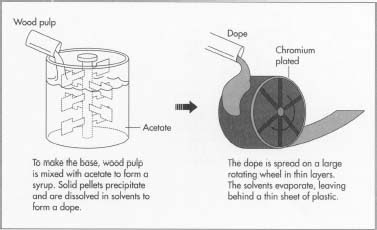 How Photographic Film Is Made Material Manufacture Making