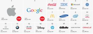 Apple es la marca más valiosa del mercado