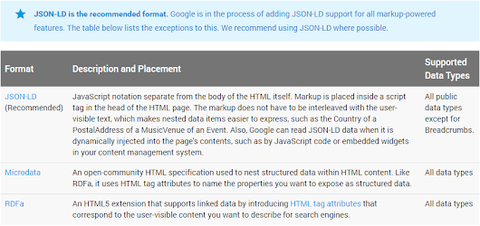 SEO: implementare dati strutturati con JSON-LD in WordPress