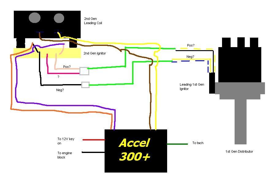 DIAGRAM] Accel Super Coil Wiring Diagram FULL Version HD Quality Wiring  Diagram - FUSCHEMISTRY6436.ZENREN.ITzenren.it