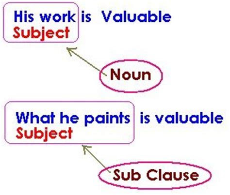 noun clause pengertian fungsi rumus  contoh