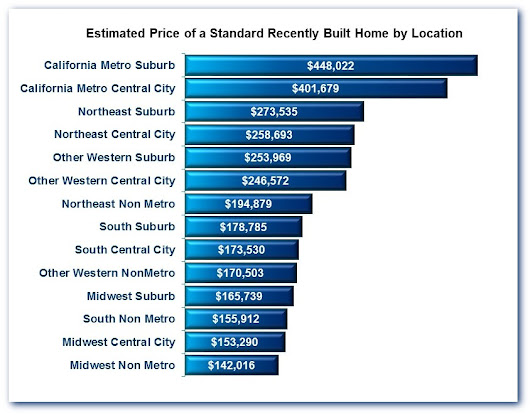 New Version of NAHB's House Price Estimator Now Available