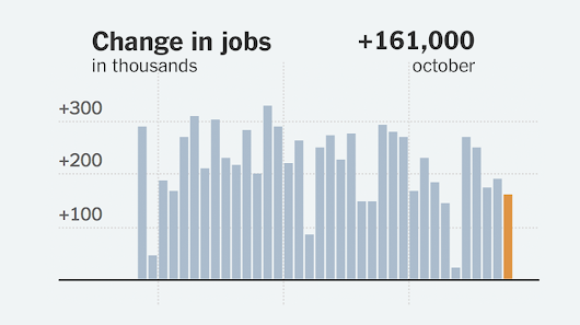 Last Economic Snapshot Before the Election Shows Healthy Job Growth - The New York Times
