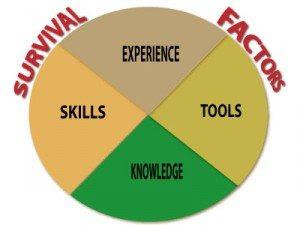 Survival-Factors