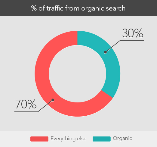 9 SEO Suggestions for eCommerce Marketers
