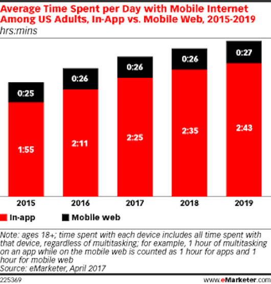 Time spent using apps is only going up, but mobile web usage has hit a wall