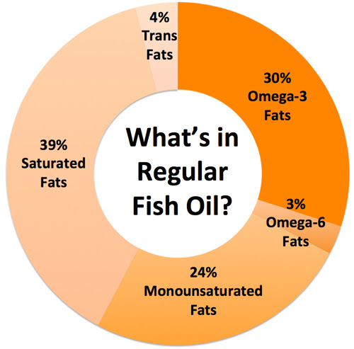 What's in regular fish oil?