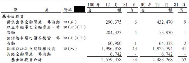 9924_基金及投資