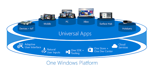 What is Microsoft's Universal Windows Platform (UWP) and What is a UWP App? - 1redDrop