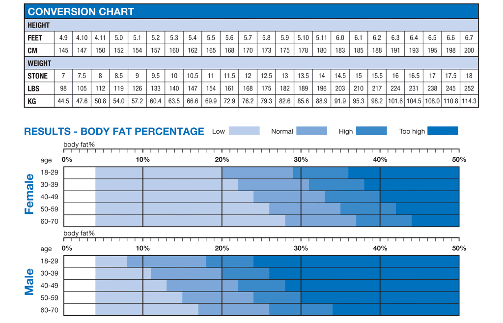 body fat percentage with measuring tape