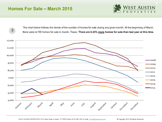 March Real Estate Market Report