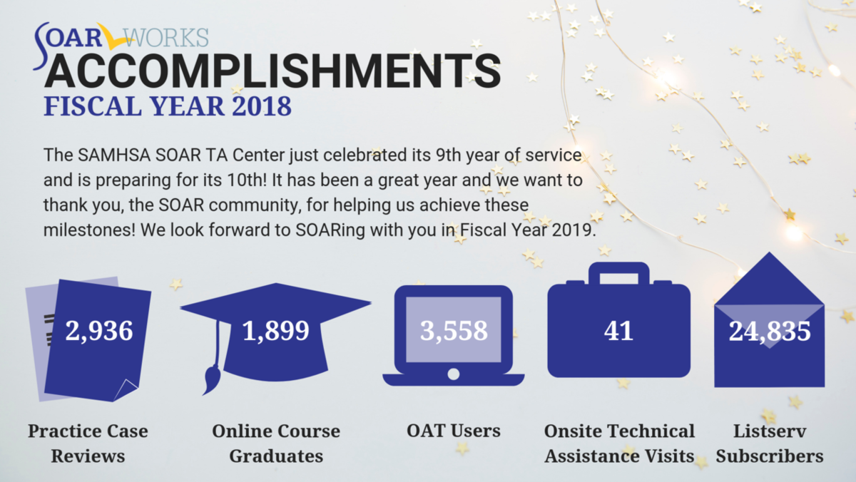 SOAR FY 2018 Accomplishments: 2936 practice case reviews, 1899 OLC graduates, 3558 OAT users, 41 onsite TA visits, and 24835 listserv subscribers
