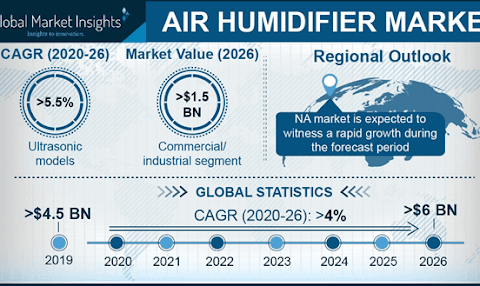 Air Humidifier Market Size, Share | Industry Report 2023