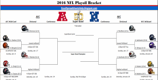 Excel Spreadsheets Help: Printable 2016 NFL Playoff Bracket ...