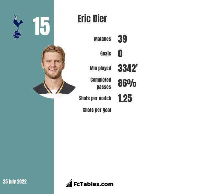 Eric Dier stats