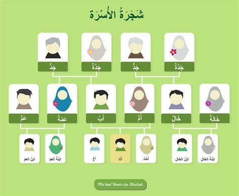 kosakata bahasa arab  sekitar kita  bsm allh
