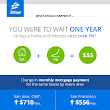 How Much Waiting to Buy Could Cost You | Zillow Blog