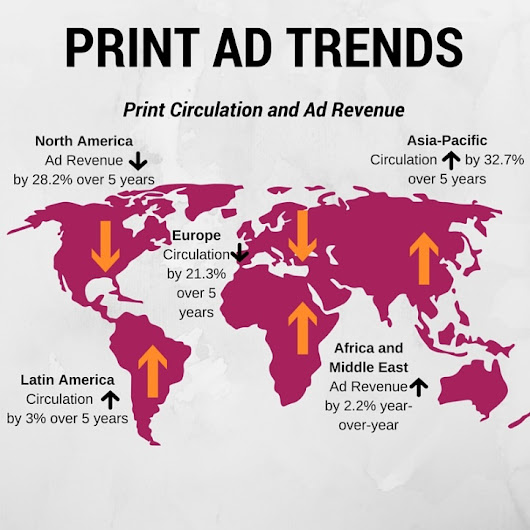 Top Trends in Print Advertising
