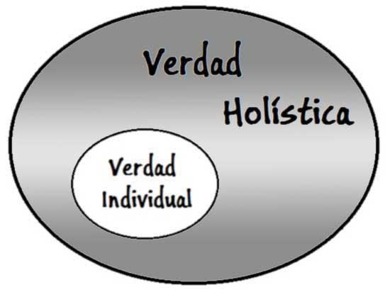 Verdad holistica con verdad individual