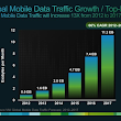 Mobile Internet data traffic to grow 13-fold by... | A Smarter Planet