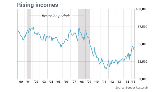 The median household is still worse off now than before the recession - MarketWatch