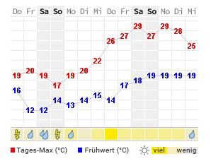 Wetter In Neuss 16 Tage