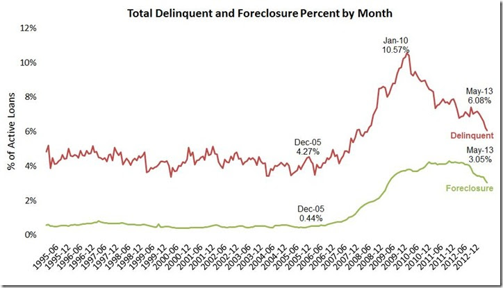 May LPS delinquent & foreclosure monthly