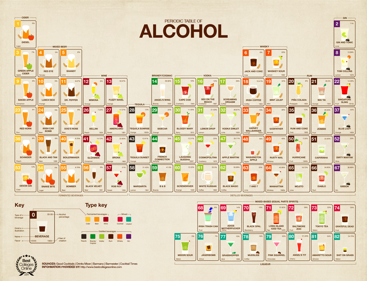periodic table of alcohol