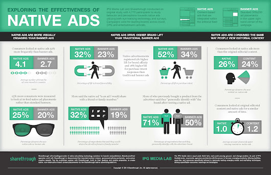 Native advertising: définition, enjeux et perspectives