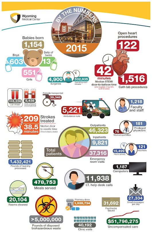 WMC By the Numbers: 1,218 employees, 37,316 ER visits and 1,154 babies born - Wyoming Medical Center