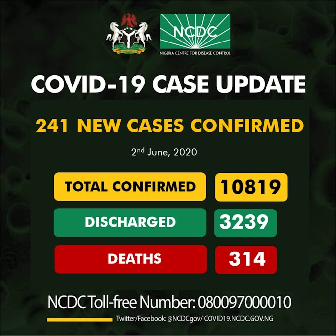 241 New COVID-19 Cases in Nigeria, 117 Discharged And 15 Deaths On June 2nd 2020